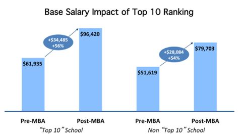 Mba Salary Bump by Q A Is An Mba Worth The Investment Mba Prep School