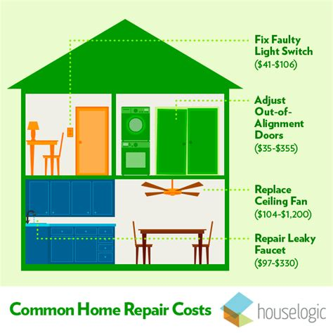 home repair costs home repair estimates houselogic
