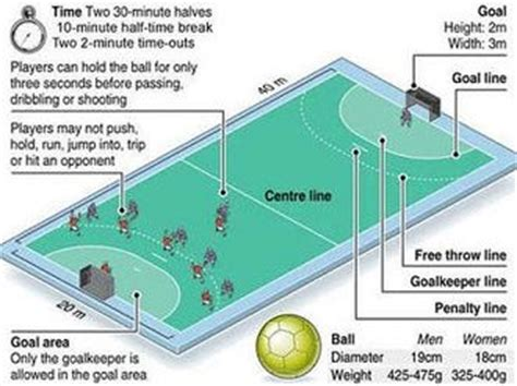 Field Goal Stand by Handball Rules And Regulations List For Beginners