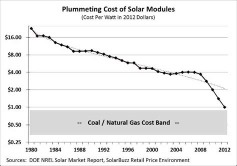 average cost of solar system in california extremely important graph cost of solar headed for parity with coal and gas and will later