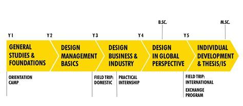design management index dissertation design management