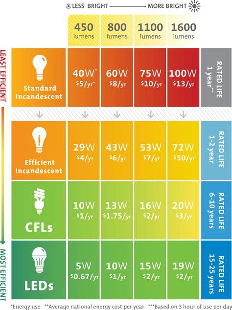 led light wattage chart lumens chart lumens chart ide bank pinterest chart