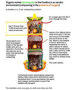 how to compost at home part 2 how to compost at home using the daily dump