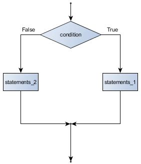 flowchart of if else statement in c 4 conditionals and loops beginning python programming
