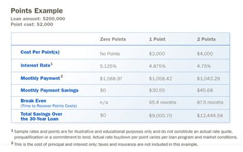 buying points to lower your refinance rate at bank of america