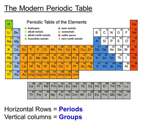 Horizontal Rows On Periodic Table by The Periodic Table Chapter Ppt