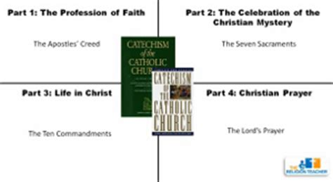 introduction to the catechism lesson plan the religion