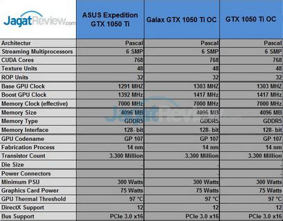 review vga card nvidia geforce gtx 1050 ti & gtx 1050