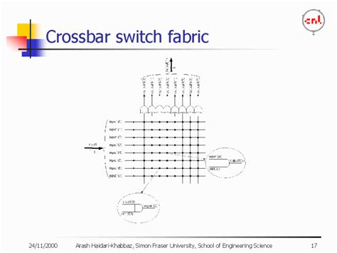 what is the thesis crossbar switch fabric