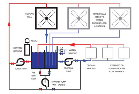 cooling tower system diagram expansion of cooling tower systems evaporative cooling