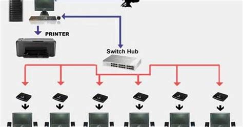 cara membuat jaringan lan antara 2 komputer cara membuat 1 cpu untuk banyak user pada satu jaringan