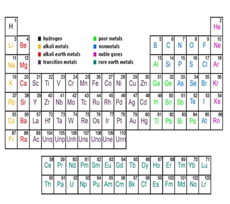 Periodic Table Ba by Related Keywords Suggestions For Element Unq