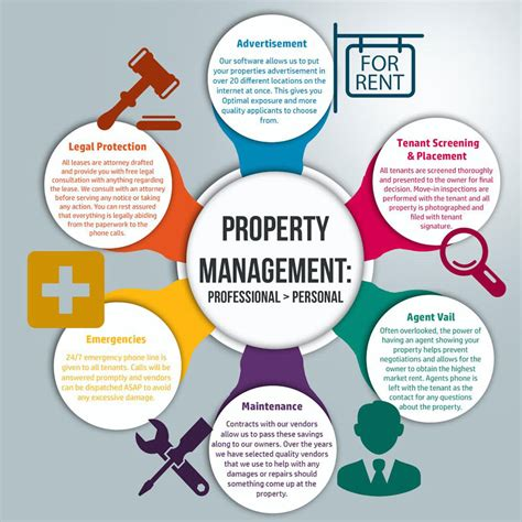 full house property management manage my property property management bangalore
