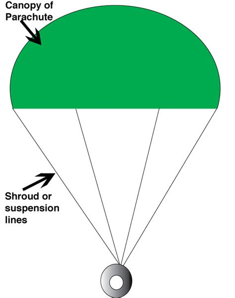 How To Make A Parachute Out Of Paper - the bomber a parachute challenge for growing