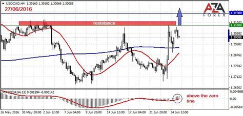 forex reviews peace army pattern recognition psychology trading recommendations on forex gold and oil by azaforex
