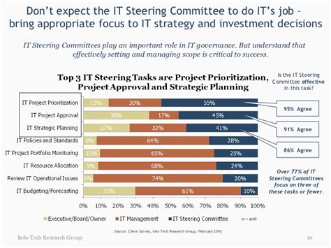 Establish An Effective It Steering Committee Steering Committee Presentation Exle