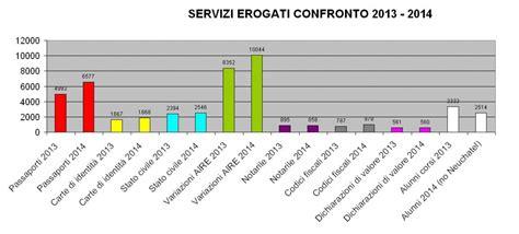 consolato italiano a losanna dati statistici