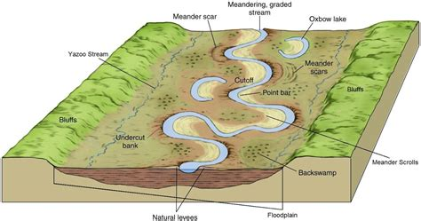 meandering river diagram gc59way meanders associated landforms earthcache in
