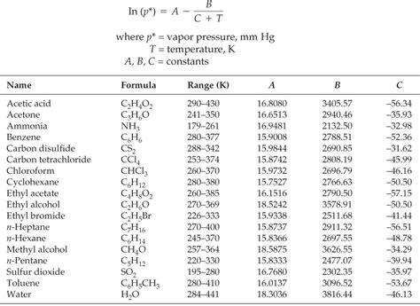 Vapor Pressure Table Appendix H Vapor Pressures Basic Principles And