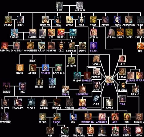along with the gods us showing a family tree of greek mythology this tree shows the