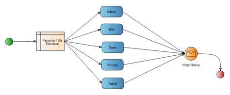 better flow simpler flow i e workflow data flow rule flow etc