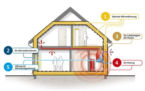 Danwood Haus Mit Garage by Energiesparhaus Dan Wood House Schl 252 Sselfertige H 228 User