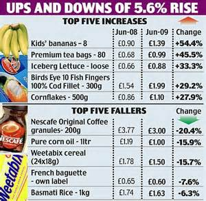 food prices are still shooting up with grocery costs