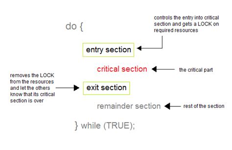 critical section process synchronization in os operating system tutorial