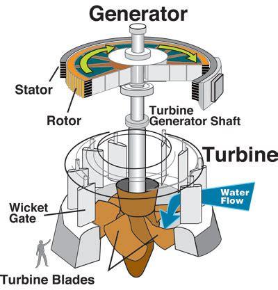 hydro power | science buzz