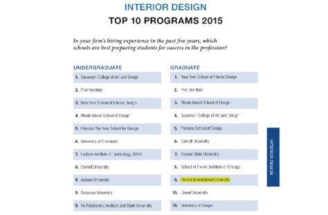 design management schools ranking interior design school rankings 2014 interiorhd