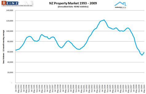 What Does Mat In Sales by Property Market Trends Sales Volumes Unconditional