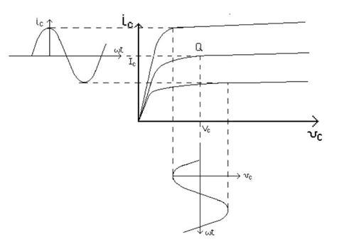 transistor bjt saturazione transistor bjt spiegazione semplice 28 images elemania punto di saturazione transistor bjt