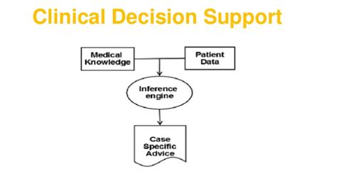 Clinical Decision Support | clinical decision support systems cdss