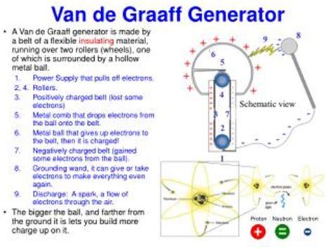 ppt de graaff generator powerpoint presentation id