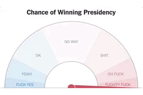 New York Times Forecast Dial | new york times forecast dial had a fake twitch jitter