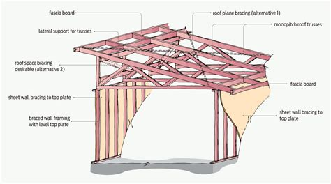 timber outrigger roof bracing for monopitch roofs branz build workshop