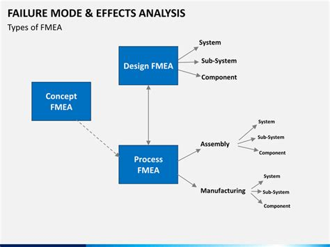 Failure Mode And Effect Analysis Fmea Powerpoint Template Sketchbubble Failure Mode And Effects Analysis Template