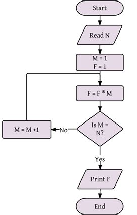 pages flowchart flow chart template for word flow chart maker