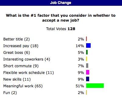 7 Reasons To Make A Career Change by Survey Finds Meaningful Work 1 Reason To Change