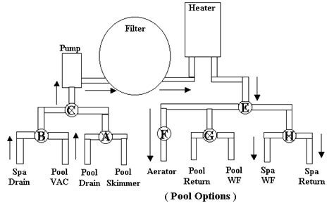 pool valves diagram spa piping diagram wiring diagram with description
