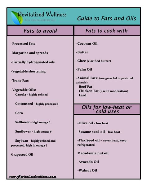 healthy fats to raise hdl is not the enemy revitalized wellness