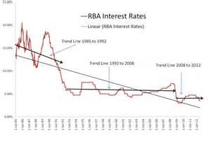home loan interest rates home loan interest rates australia 220 r 252 n i 231 eriği
