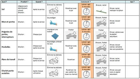 plan de nettoyage et d駸infection cuisine plan de nettoyage 02 18