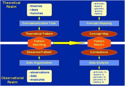 pattern matching tester social research methods knowledge base pattern