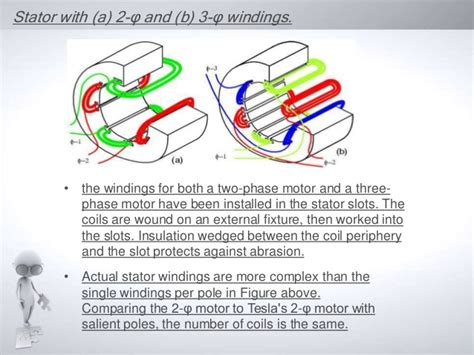 induction motor study yaar polyphase induction motor