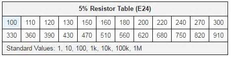 resistor e96 table e24 e48 e96 and e192 resistor values riedon company riedon company