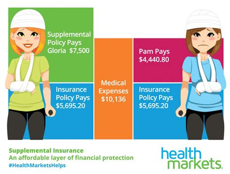 supplemental insurance myth 1 supplemental health insurance is expensive