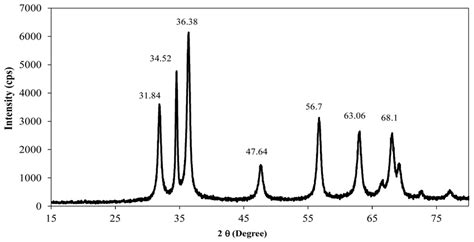 xrd pattern zno nanoparticles xrd pattern of synthesized zinc oxide nanoparticles