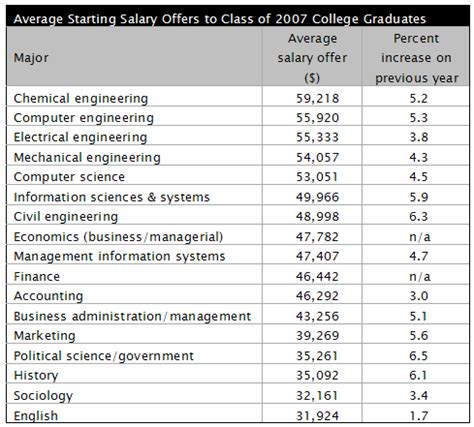 Engineering Management Vs Mba Salary by Starting Salary Offers To Cs Majors Crn