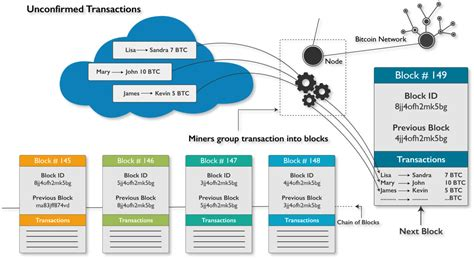 defining blockchain technology  cases  blockchain edureka